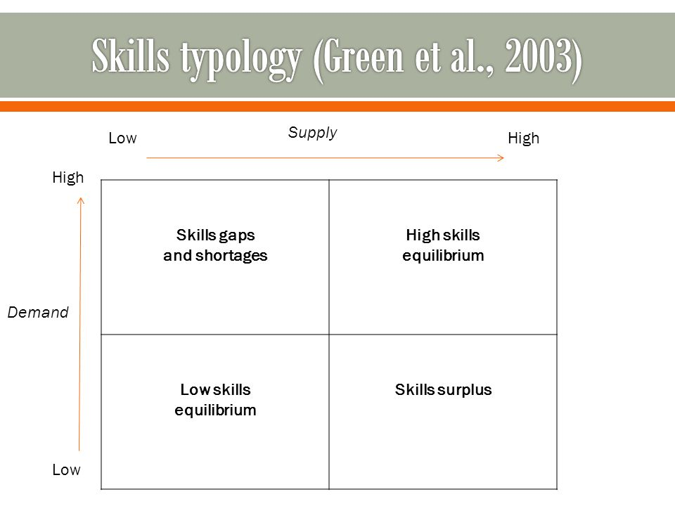 A skilled workforce is crucial to long-term growth, prosperity and social inclusion at the local level Ability to create, communicate, and innovate and problem solve are the skills most in demand What we can do to make ourselves more attractive to new skilled workers?