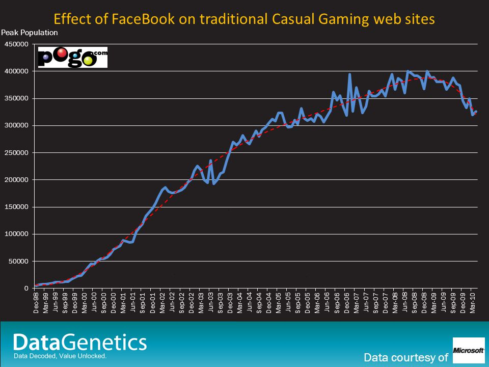 Effect of FaceBook on traditional Casual Gaming web sites Peak Population Data courtesy of