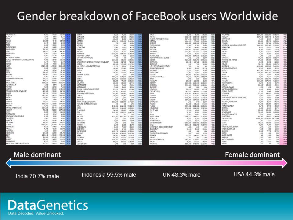 Gender breakdown of FaceBook users Worldwide Female dominant Male dominant India 70.7% male Indonesia 59.5% maleUK 48.3% male USA 44.3% male