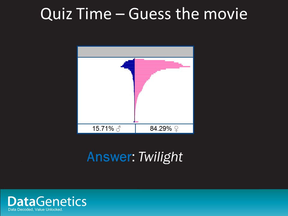 Quiz Time – Guess the movie Answer: Twilight