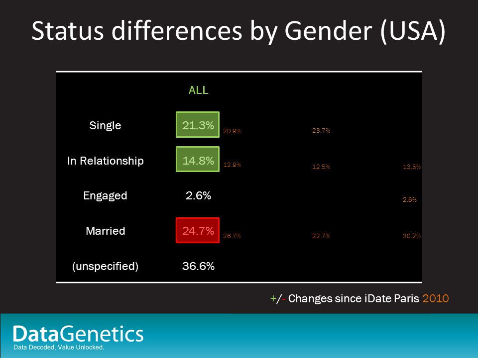 Status differences by Gender (USA) BOTHJust MalesJust Female Single20.9%23.7%18.9% In Relationship12.9%12.5%13.5% Engaged2.4%2.2%2.6% Married26.7%22.7%30.2% (unspecified)37.1%38.9%34.8% ALLJust MalesJust Female Single21.3%24.1%19.0% In Relationship14.8%13.8%15.5% Engaged2.6%2.3%2.9% Married24.7%20.9%27.7% (unspecified)36.6%38.8%34.8% +/- Changes since iDate Paris 2010 20.9% 12.9% 26.7% 23.7% 12.5% 22.7% 13.5% 2.6% 30.2%