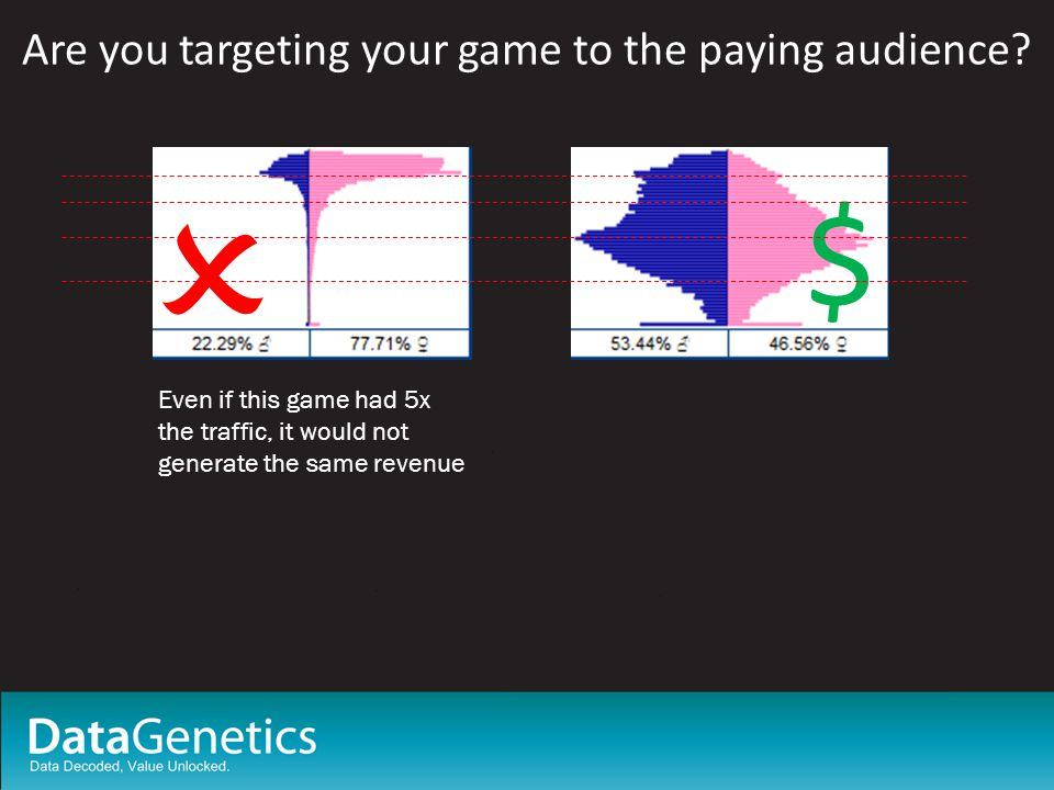 Are you targeting your game to the paying audience.