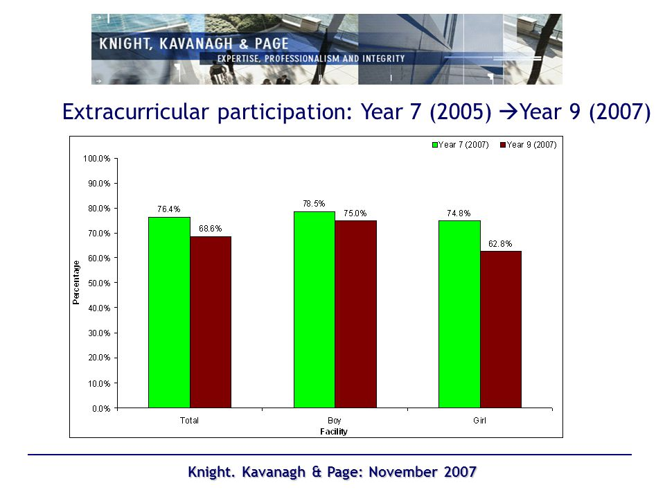 Knight. Kavanagh & Page: November 2007 Extracurricular participation: Year 7 (2005) Year 9 (2007)