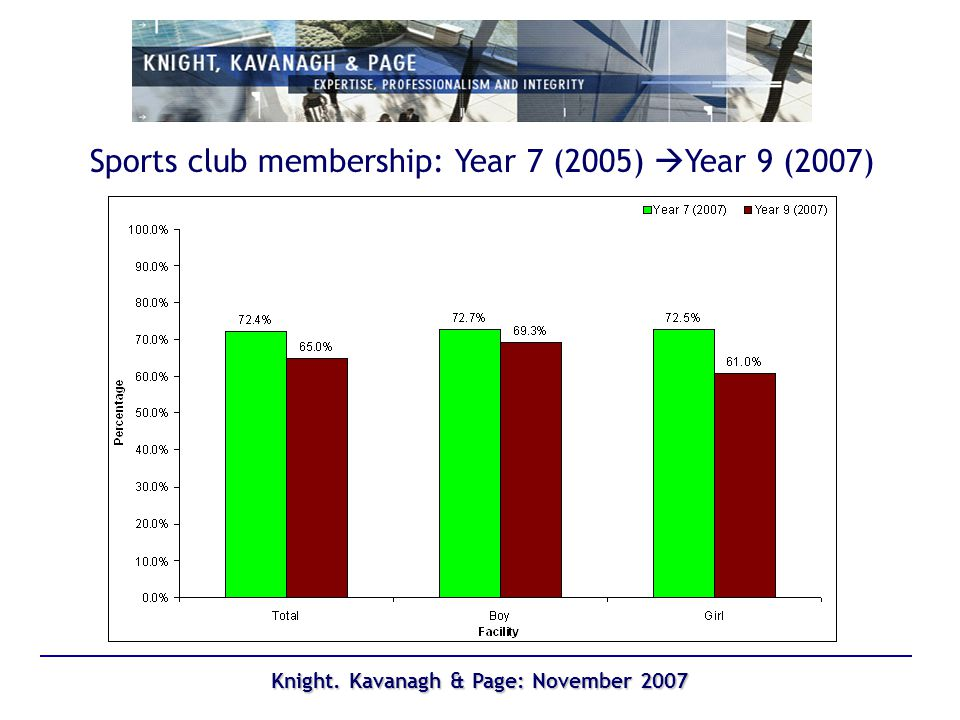Knight. Kavanagh & Page: November 2007 Sports club membership: Year 7 (2005) Year 9 (2007)