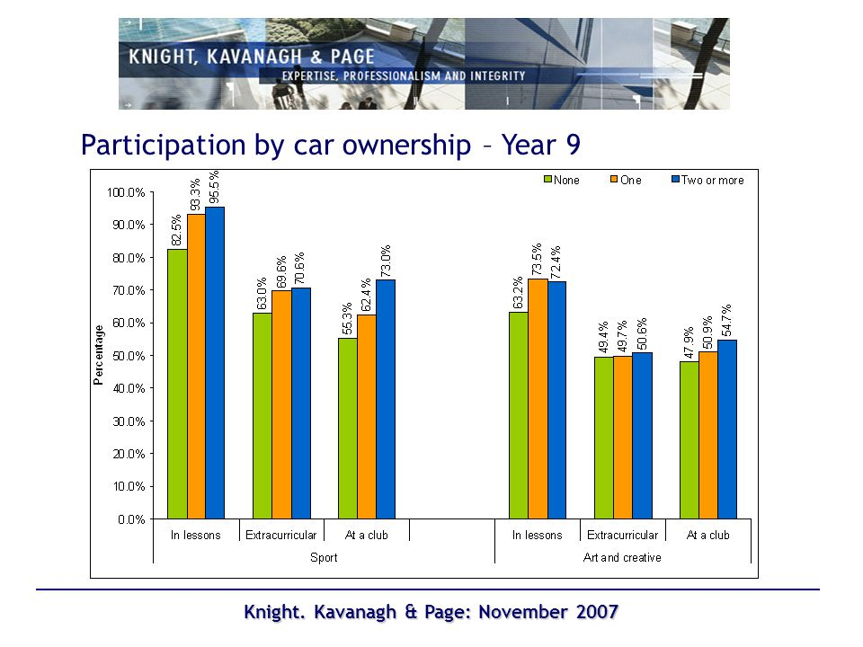 Knight. Kavanagh & Page: November 2007 Participation by car ownership – Year 9
