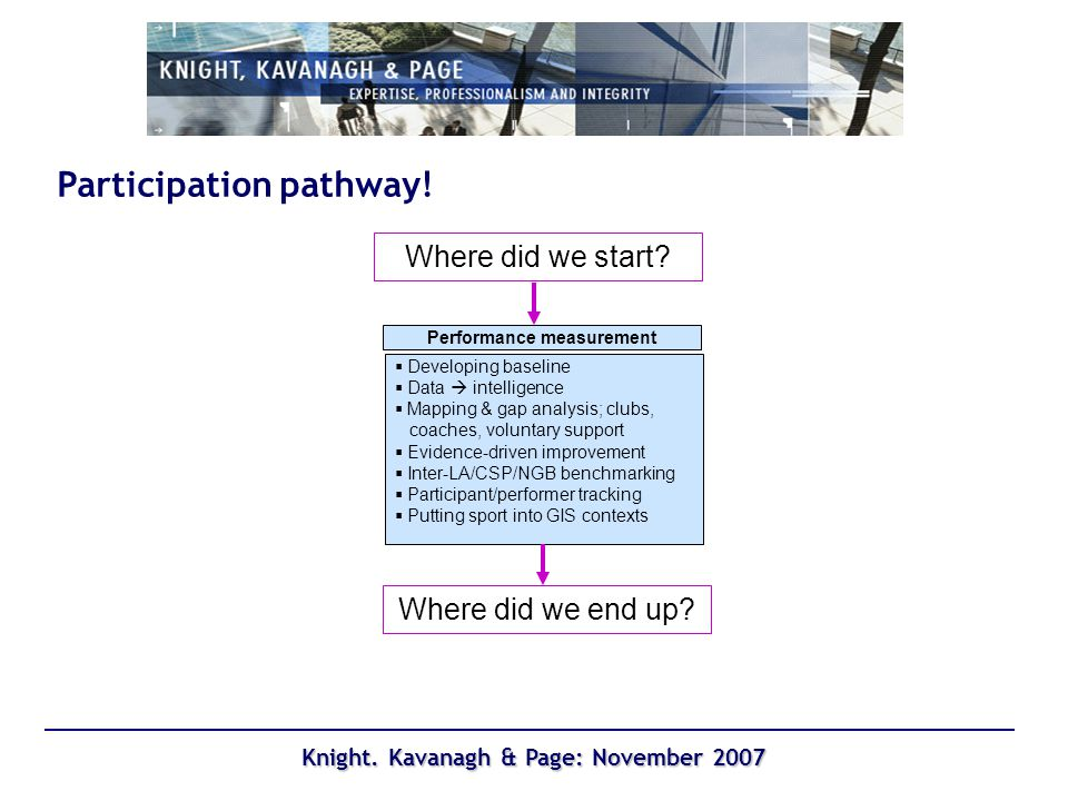 Knight. Kavanagh & Page: November 2007 Participation by ethnic origin – Year 9
