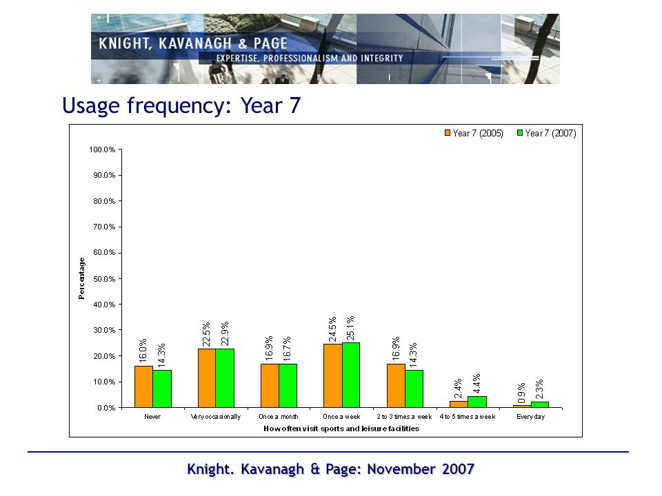 Knight. Kavanagh & Page: November 2007 Usage frequency: Year 7