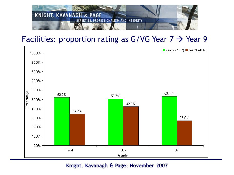 Knight. Kavanagh & Page: November 2007 Facilities: proportion rating as G/VG Year 7 Year 9