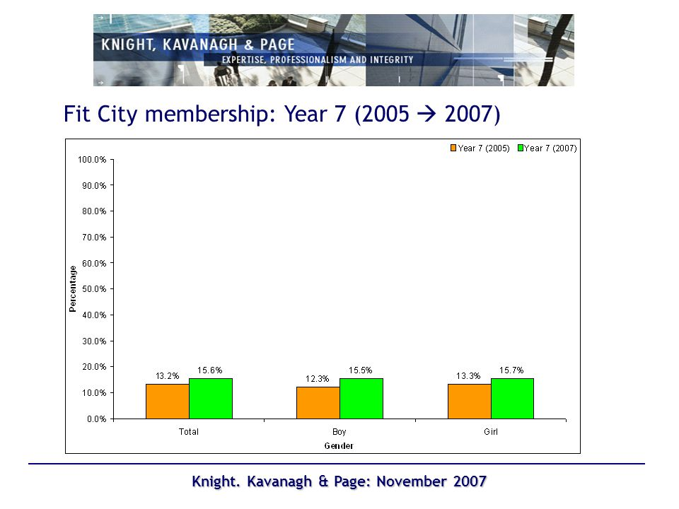 Knight. Kavanagh & Page: November 2007 Fit City membership: Year 7 (2005 2007)