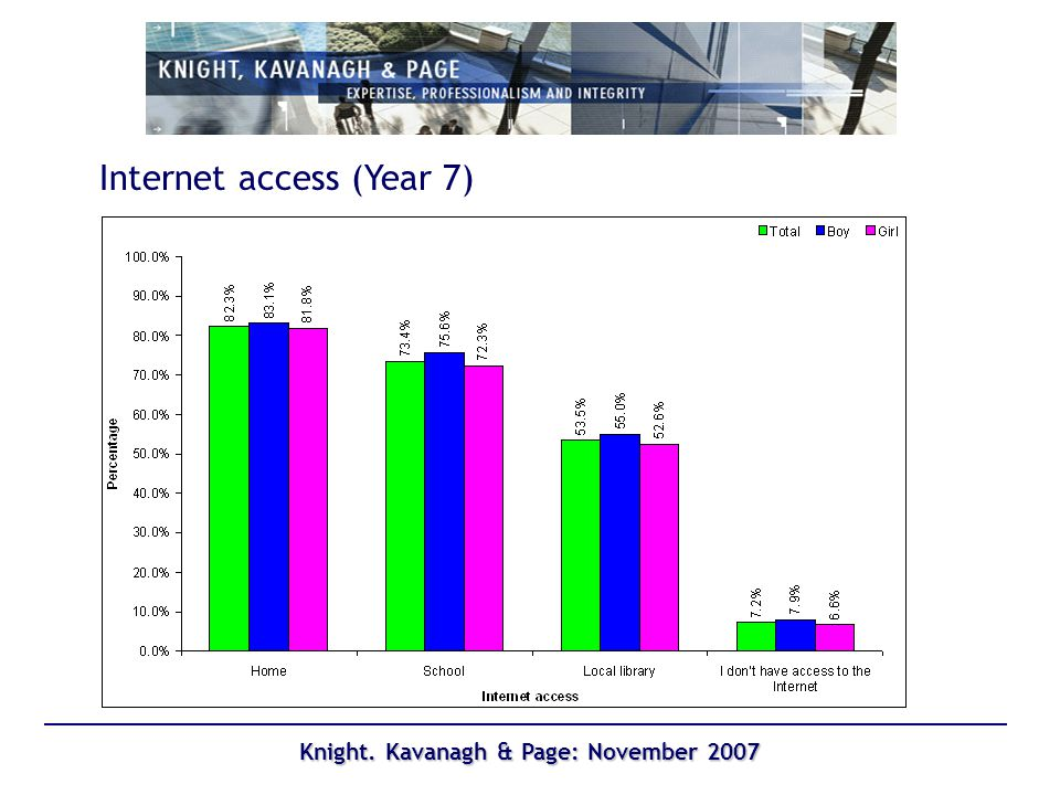 Knight. Kavanagh & Page: November 2007 Internet access (Year 7)