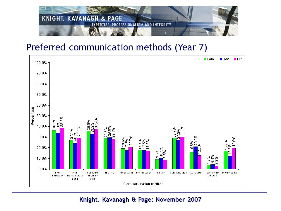Knight. Kavanagh & Page: November 2007 Preferred communication methods (Year 7)