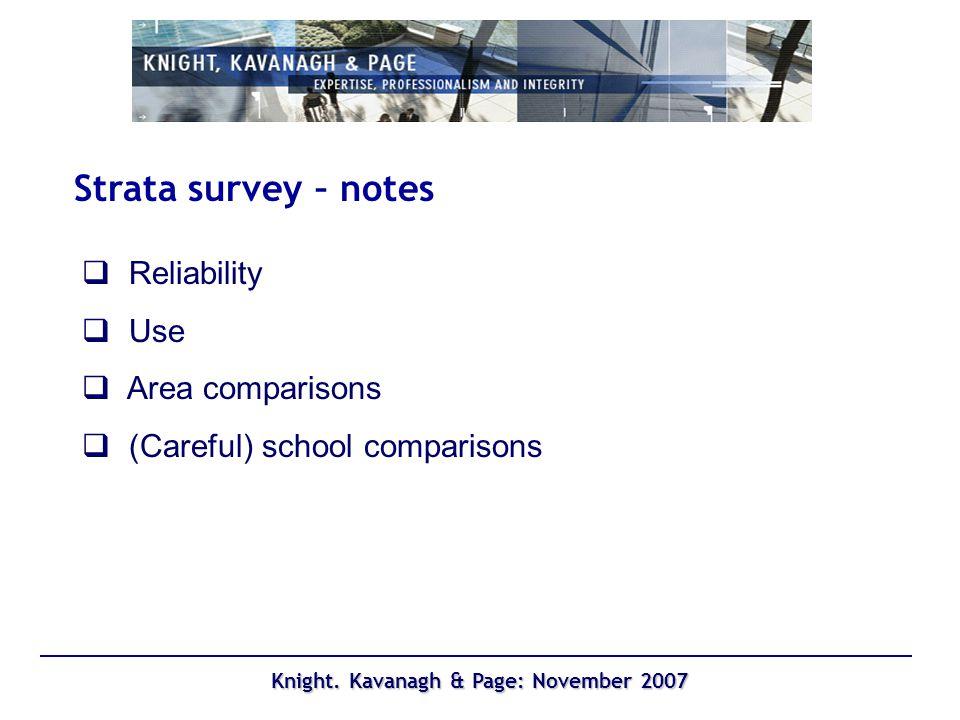 Knight. Kavanagh & Page: November 2007 Fit City membership density (Year 7)