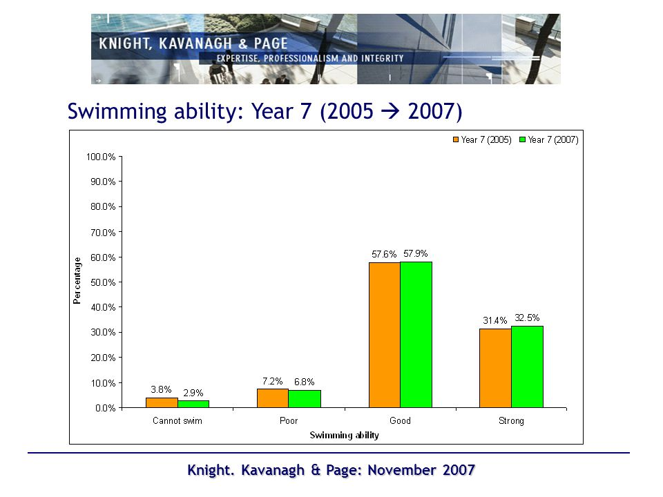 Knight. Kavanagh & Page: November 2007 Swimming ability: Year 7 (2005 2007)