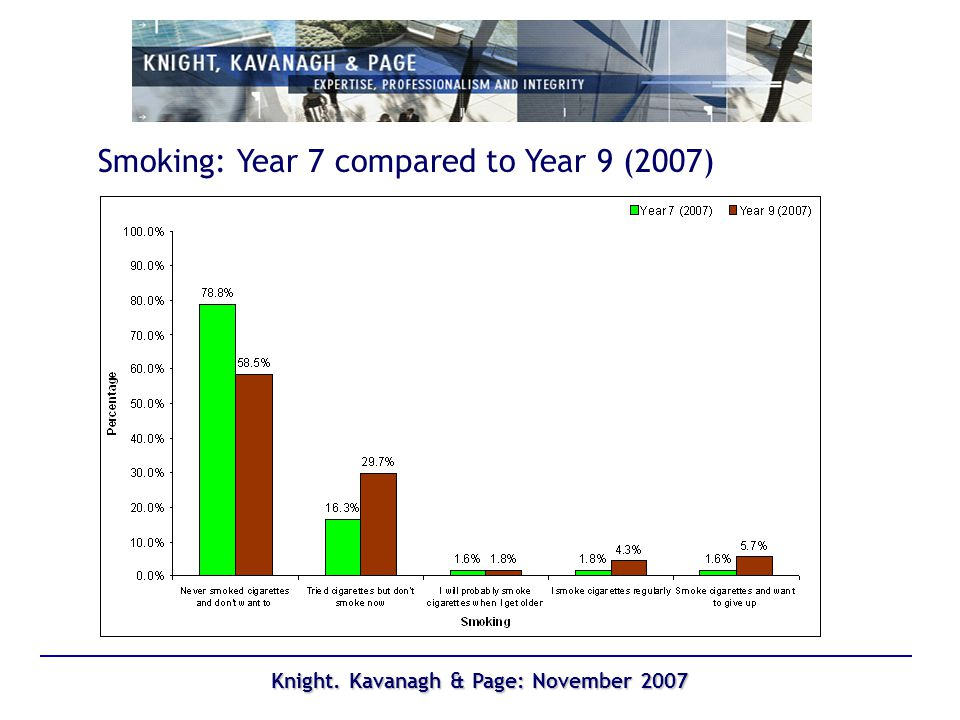 Knight. Kavanagh & Page: November 2007 Smoking: Year 7 compared to Year 9 (2007)