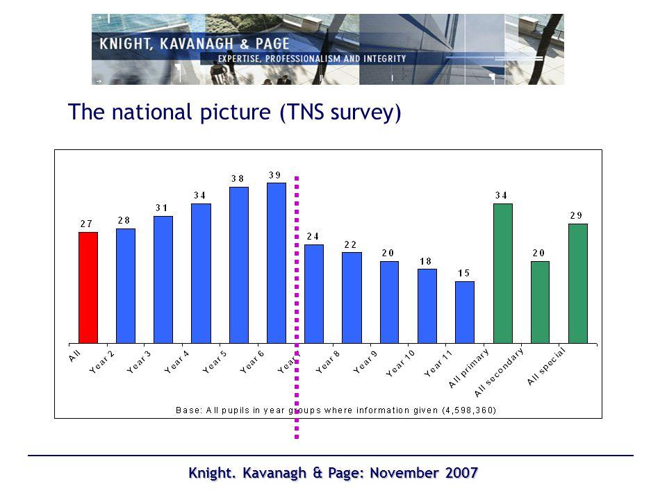 Knight. Kavanagh & Page: November 2007 Awareness (Year 7)
