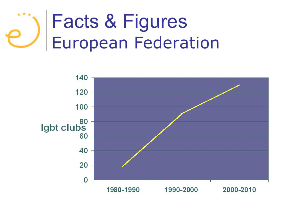 Facts & Figures European Federation