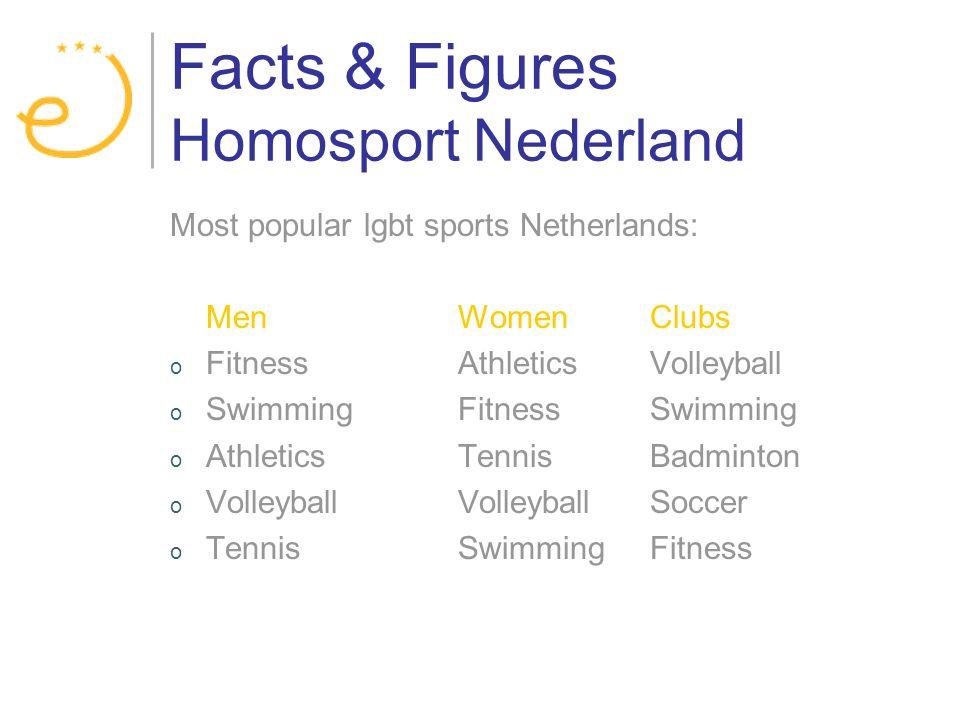 Facts & Figures Homosport Nederland Most popular lgbt sports Netherlands: MenWomenClubs o FitnessAthleticsVolleyball o SwimmingFitnessSwimming o AthleticsTennisBadminton o Volleyball VolleyballSoccer o Tennis SwimmingFitness