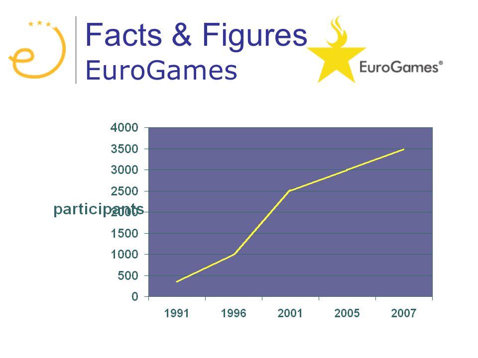 Facts & Figures EuroGames