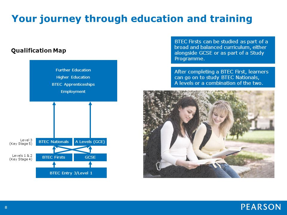 Your journey through education and training 8 Qualification Map BTEC Entry 3/Level 1 BTEC FirstsGCSE Levels 1 & 2 (Key Stage 4) BTEC NationalsA Levels (GCE) Level 3 (Key Stage 5) Further Education Higher Education BTEC Apprenticeships Employment BTEC Firsts can be studied as part of a broad and balanced curriculum, either alongside GCSE or as part of a Study Programme.