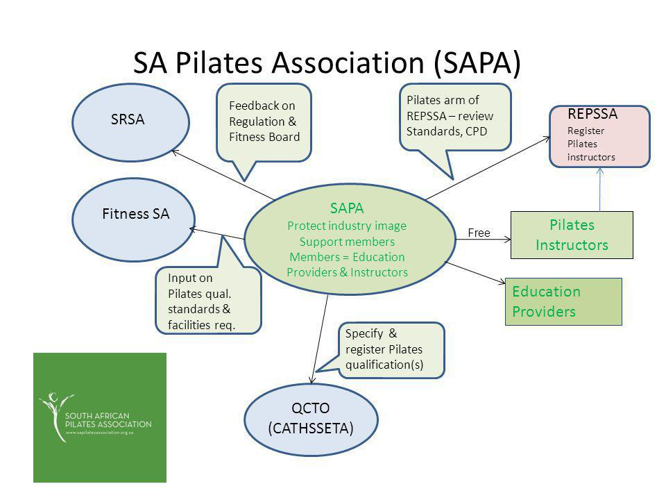 SA Pilates Association (SAPA) SAPA Protect industry image Support members Members = Education Providers & Instructors REPSSA Register Pilates instructors Pilates arm of REPSSA – review Standards, CPD SRSA Feedback on Regulation & Fitness Board Fitness SA Input on Pilates qual.