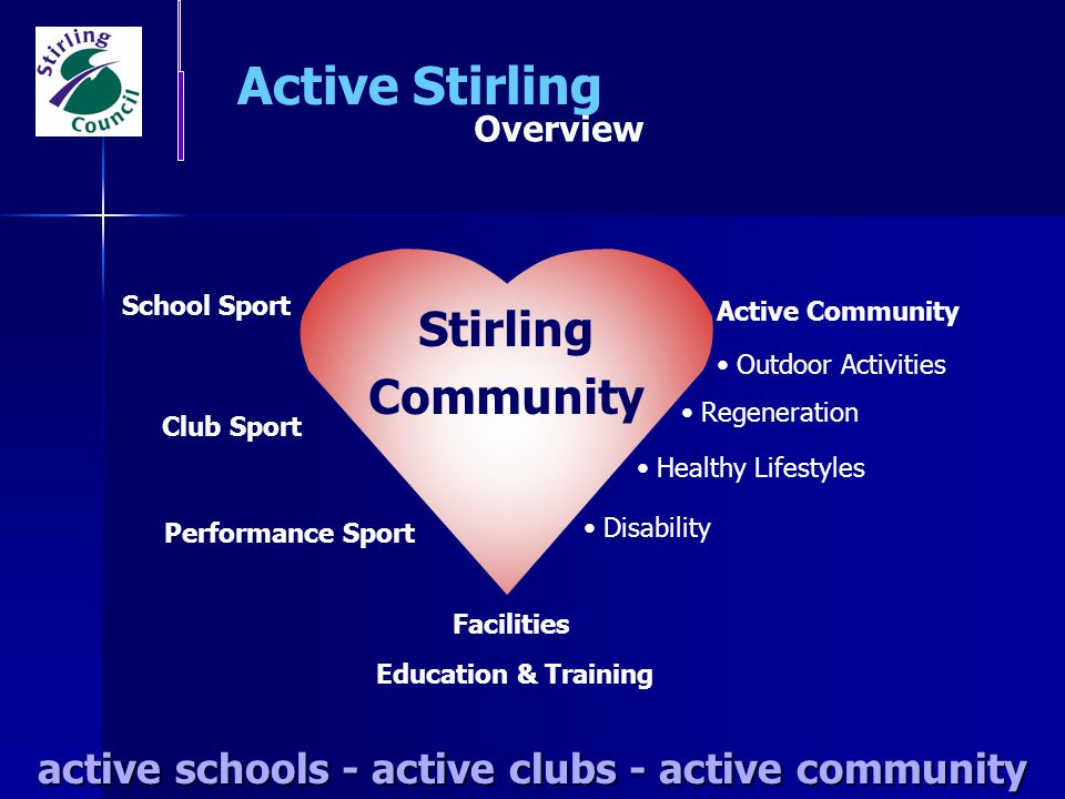 Strategy to Policy to Practice sportscotland Active Stirling Strategy active schools - active clubs - active community Scottish Executive Priorities NATIONALLOCALNATIONALLOCAL Improving Health in Scotland - The Challenge National Physical Activity Strategy: Lets Make Scotland More Active Service Plans Community Planning Stirling Council Strategy Sport 21: Shaping Scotlands Future