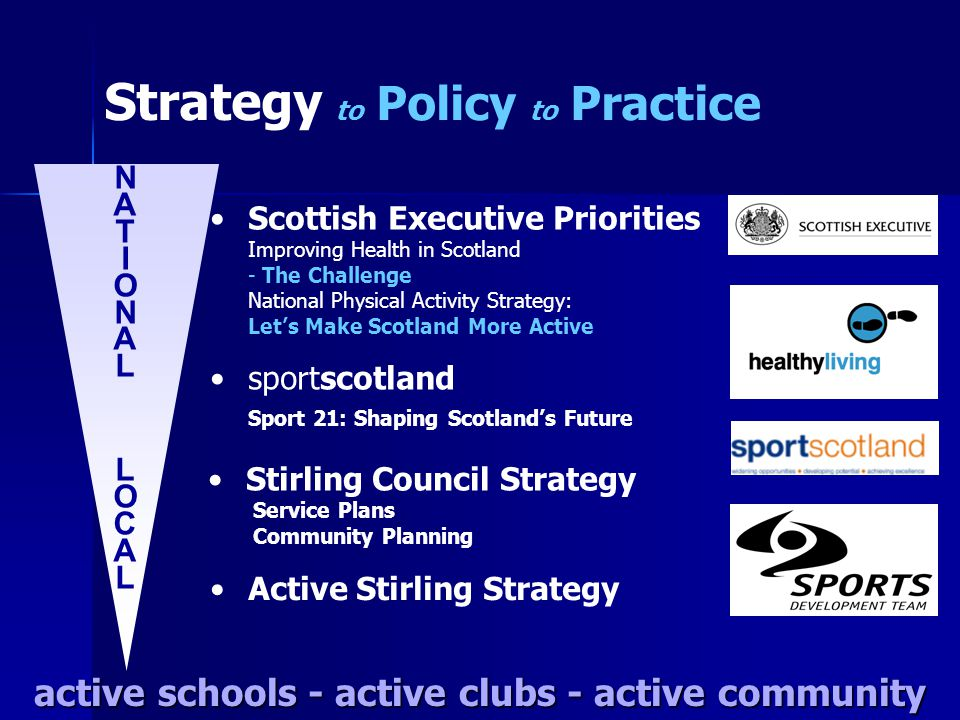 Strategy to Policy to Practice sportscotland Active Stirling Strategy active schools - active clubs - active community Scottish Executive Priorities N