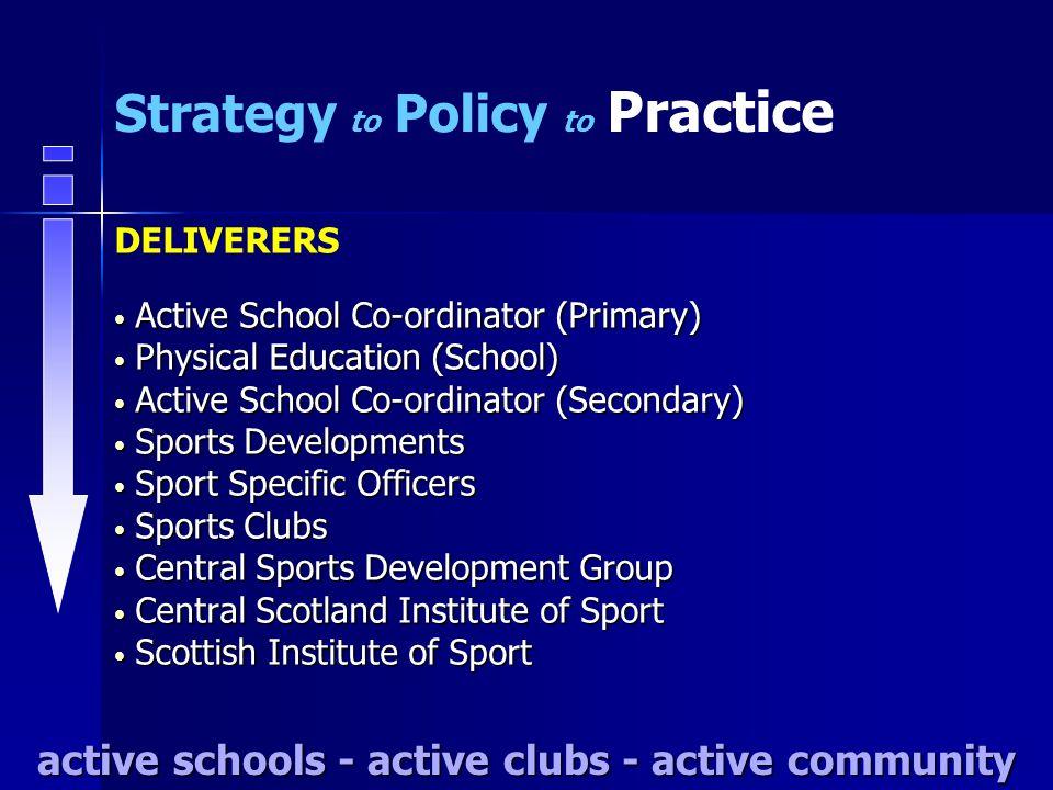 Active School Co-ordinator (Primary) Active School Co-ordinator (Primary) Physical Education (School) Physical Education (School) Active School Co-ord