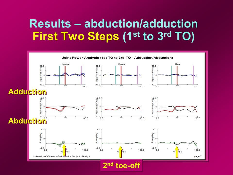 Results – abduction/adduction First Two Steps (1 st to 3 rd TO) Adduction Abduction 2 nd toe-off
