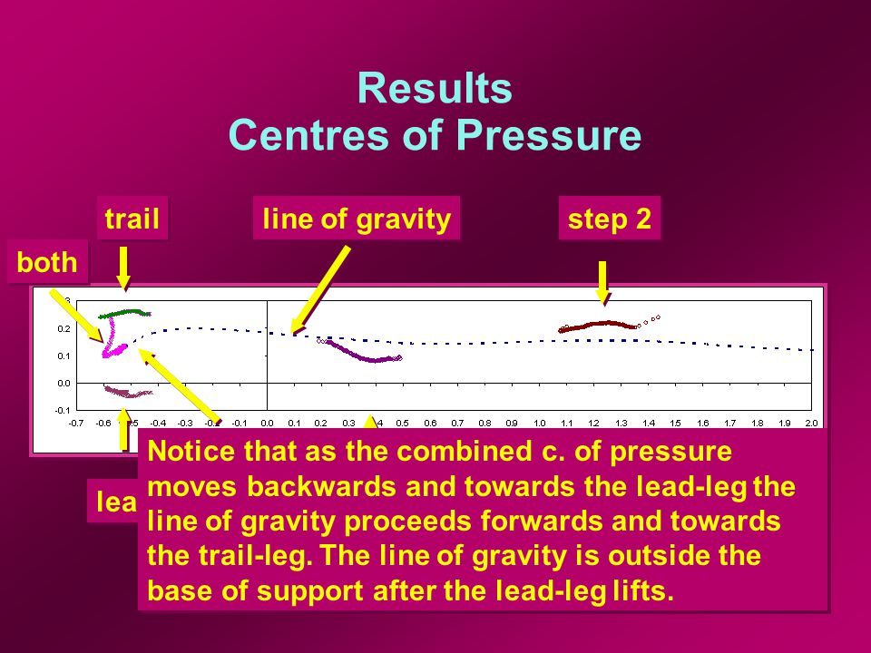 Results Centres of Pressure step 1 step 2 lead trail both line of gravity Notice that as the combined c.