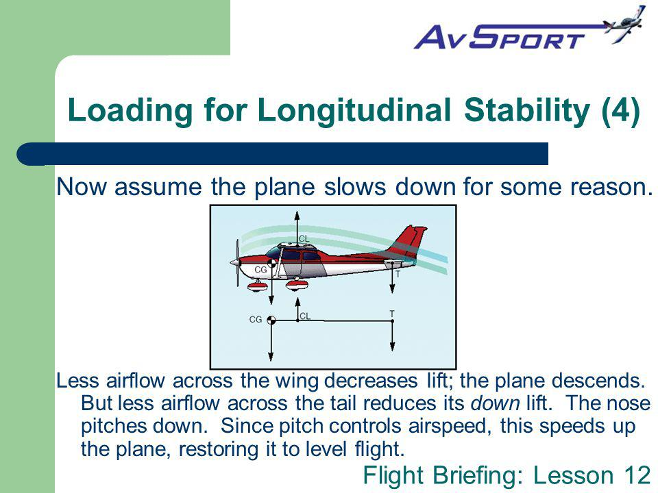 Flight Briefing: Lesson 12 Loading for Longitudinal Stability (4) Now assume the plane slows down for some reason. Less airflow across the wing decrea