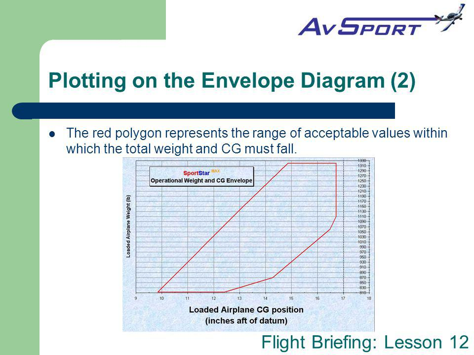 Flight Briefing: Lesson 12 Plotting on the Envelope Diagram (2) The red polygon represents the range of acceptable values within which the total weigh