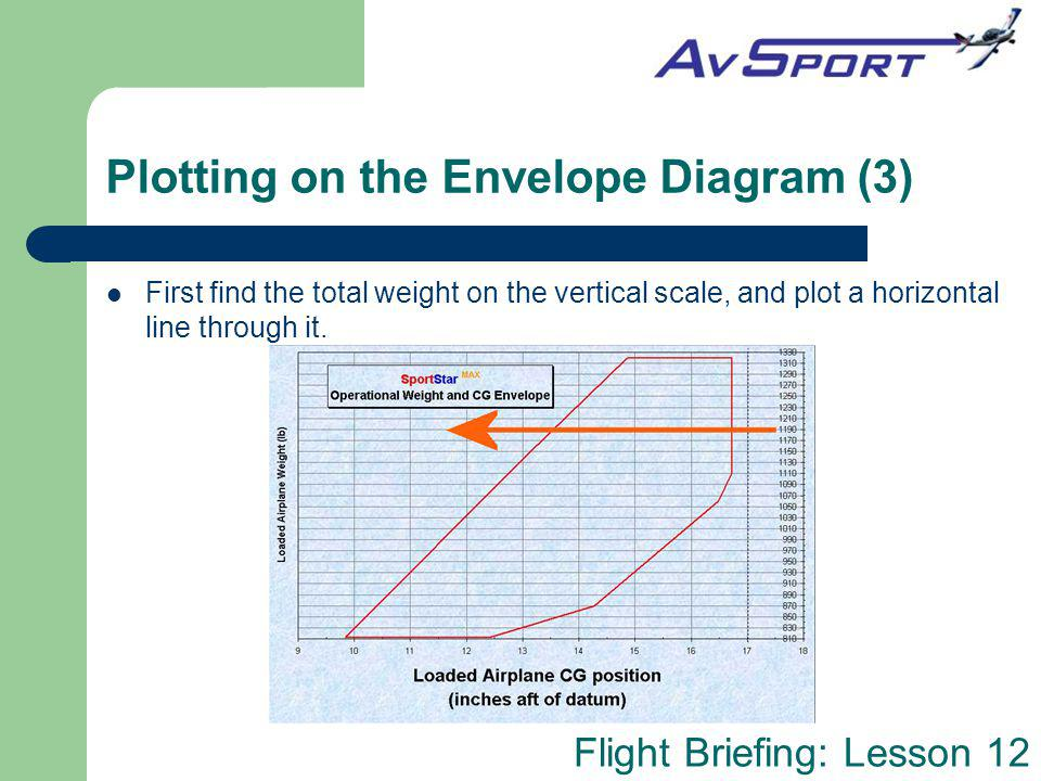 Flight Briefing: Lesson 12 Plotting on the Envelope Diagram (3) First find the total weight on the vertical scale, and plot a horizontal line through