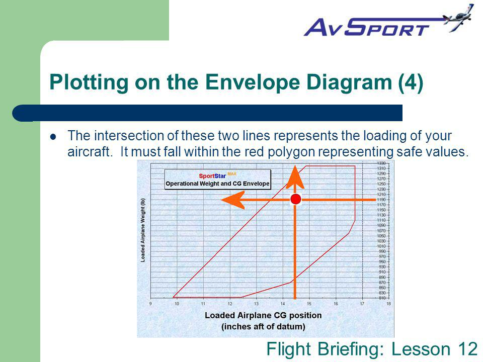 Flight Briefing: Lesson 12 Plotting on the Envelope Diagram (4) The intersection of these two lines represents the loading of your aircraft. It must f