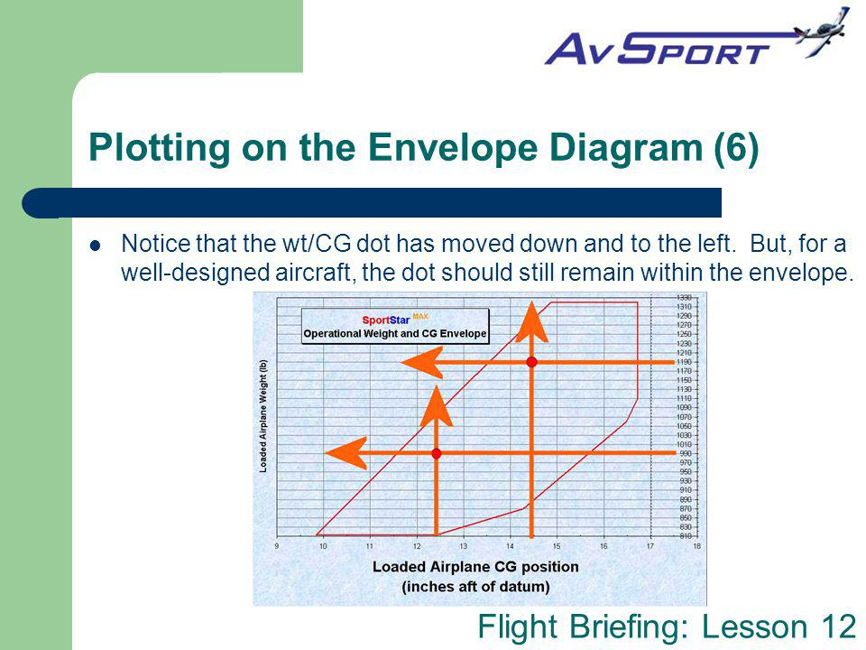Flight Briefing: Lesson 12 Plotting on the Envelope Diagram (6) Notice that the wt/CG dot has moved down and to the left. But, for a well-designed air