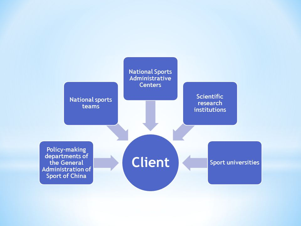 Policy-making departments of the General Administration of Sport of China National sports teams National Sports Administrative Centers Scientific research institutions Sport universities