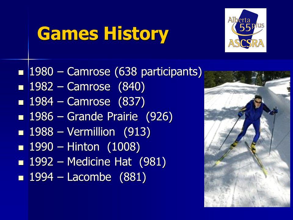 Games History 1996 – St.Paul (876 participants) 1996 – St.