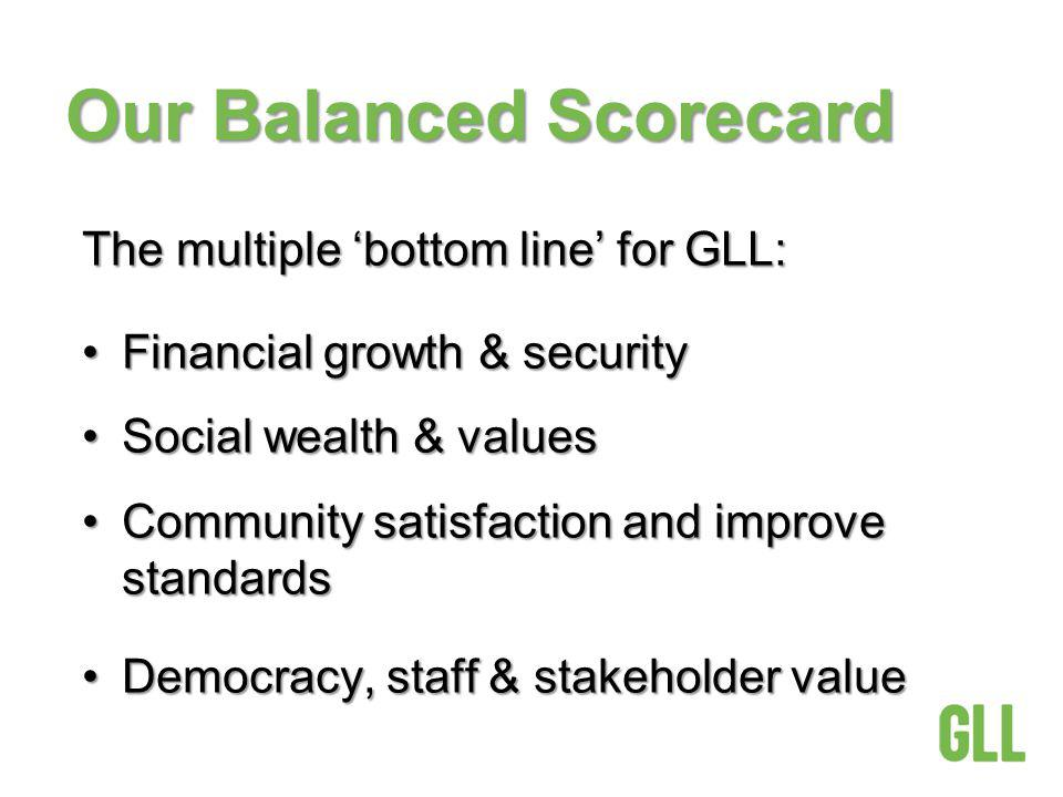 Our Balanced Scorecard The multiple bottom line for GLL: Financial growth & securityFinancial growth & security Social wealth & valuesSocial wealth &