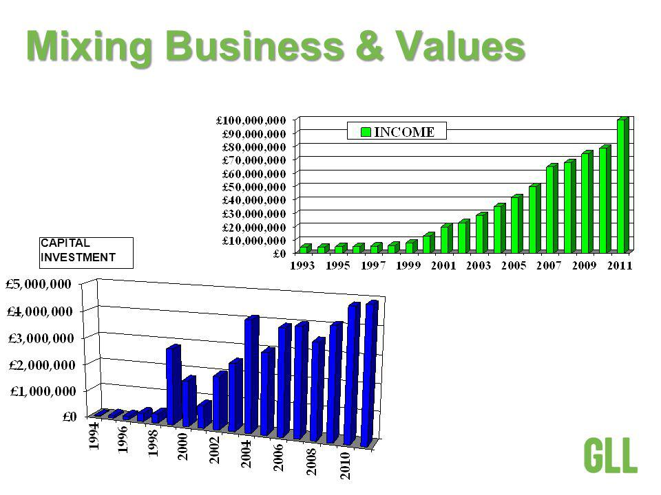 Mixing Business & Values CAPITAL INVESTMENT