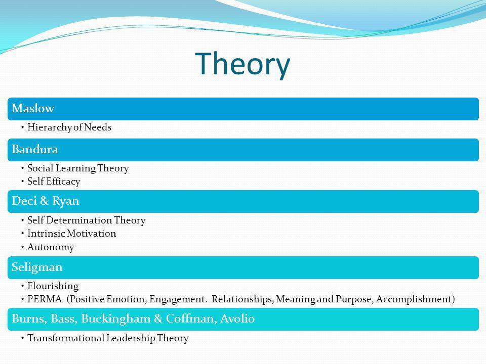 Theory Maslow Hierarchy of Needs Bandura Social Learning Theory Self Efficacy Deci & Ryan Self Determination Theory Intrinsic Motivation Autonomy Seli