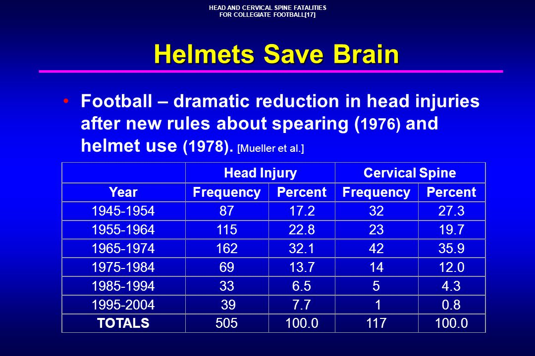 Helmets Save Brain Football – dramatic reduction in head injuries after new rules about spearing ( 1976) and helmet use (1978). [Mueller et al.] HEAD