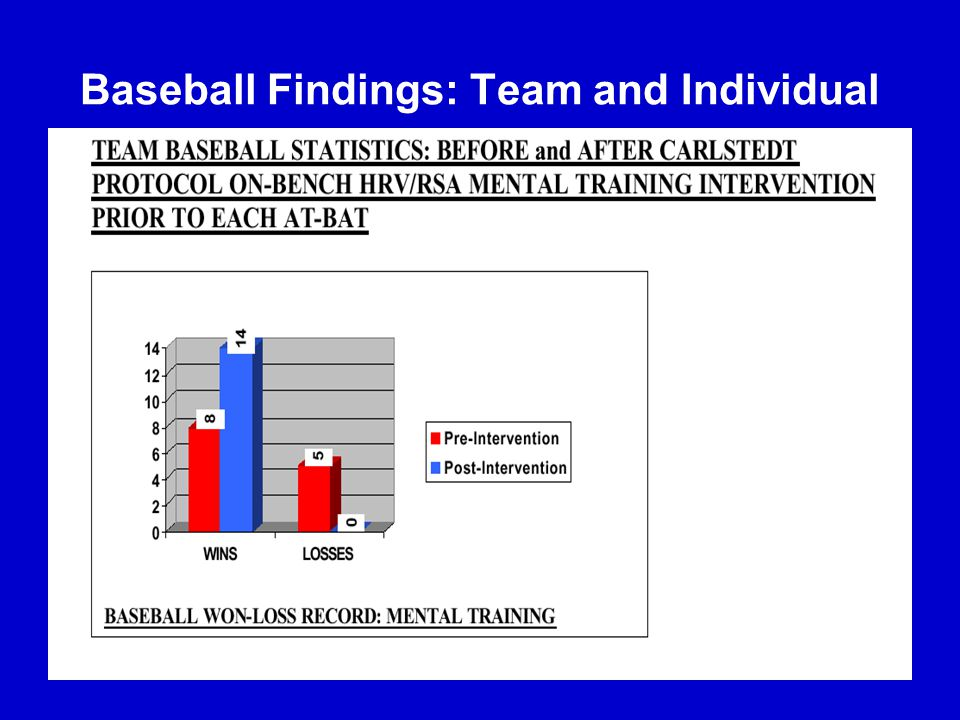 Baseball Findings: Team and Individual