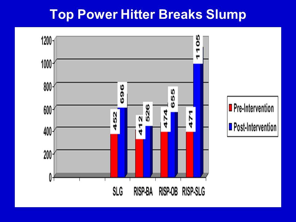 Top Power Hitter Breaks Slump