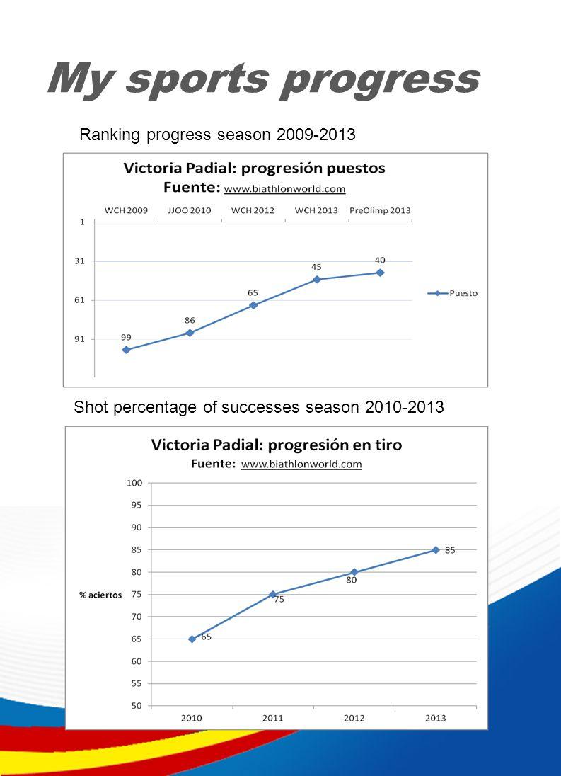 My sports progress Shot percentage of successes season 2010-2013 Ranking progress season 2009-2013