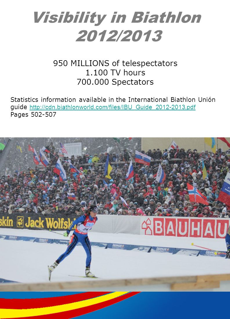 Visibility in Biathlon 2012/2013 950 MILLIONS of telespectators 1.100 TV hours 700.000 Spectators Statistics information available in the International Biathlon Unión guide http://cdn.biathlonworld.com/files/IBU_Guide_2012-2013.pdf http://cdn.biathlonworld.com/files/IBU_Guide_2012-2013.pdf Pages 502-507