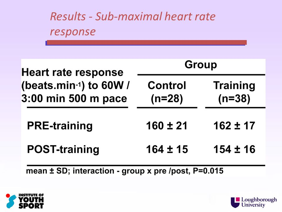 Results - Sub-maximal heart rate response