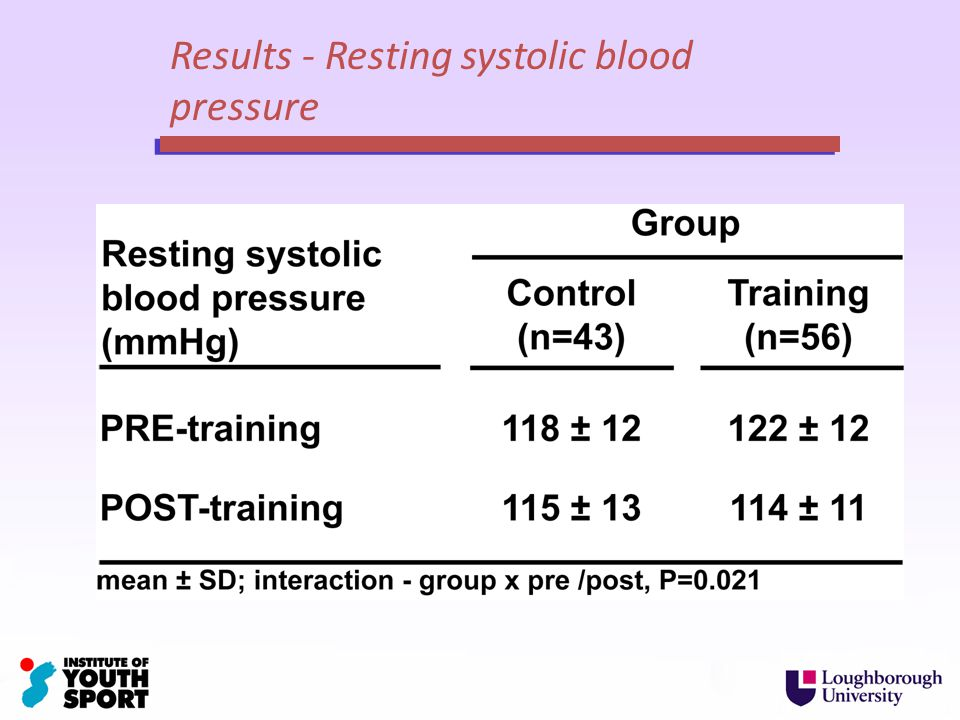Results - Resting systolic blood pressure