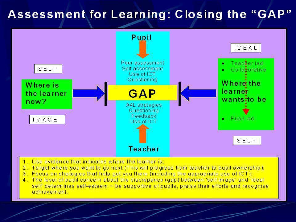 Task 7: Pupils self- assessment strategies See page 22 Why might these work.