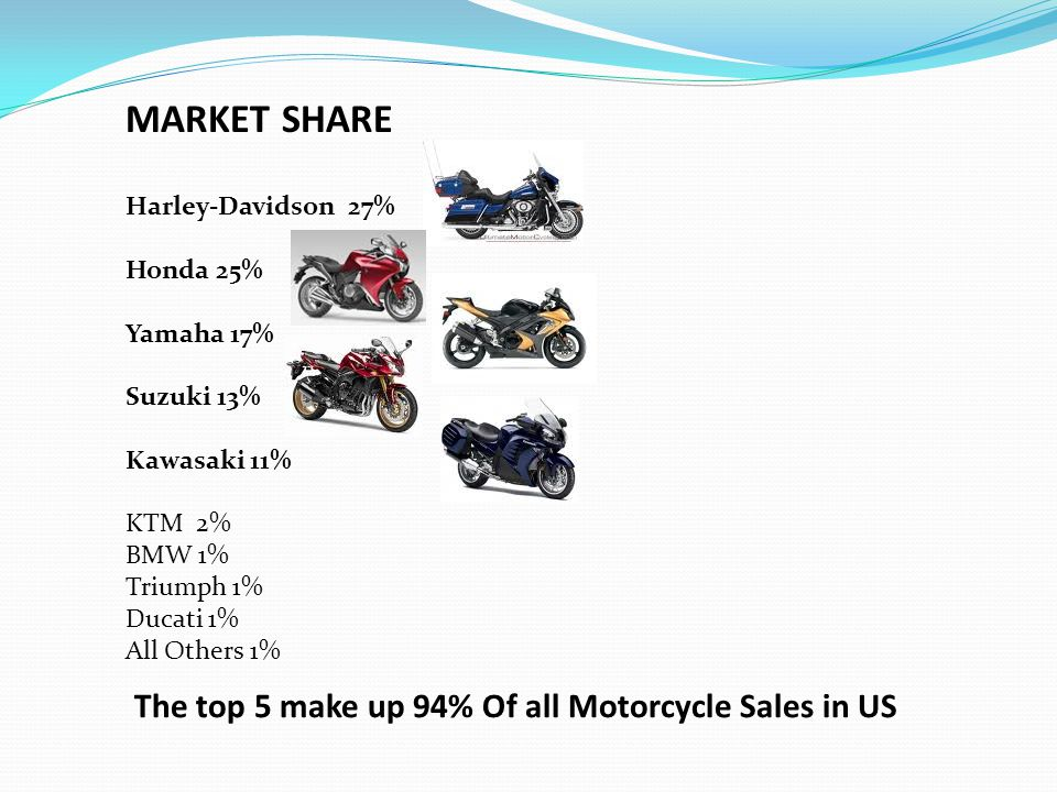 MARKET SHARE Harley-Davidson 27% Honda 25% Yamaha 17% Suzuki 13% Kawasaki 11% KTM 2% BMW 1% Triumph 1% Ducati 1% All Others 1% The top 5 make up 94% Of all Motorcycle Sales in US