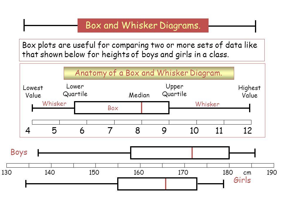 456789101112 Median Lower Quartile Upper Quartile Lowest Value Highest Value Box Whisker 130140150160170180190 Boys Girls cm Box and Whisker Diagrams.