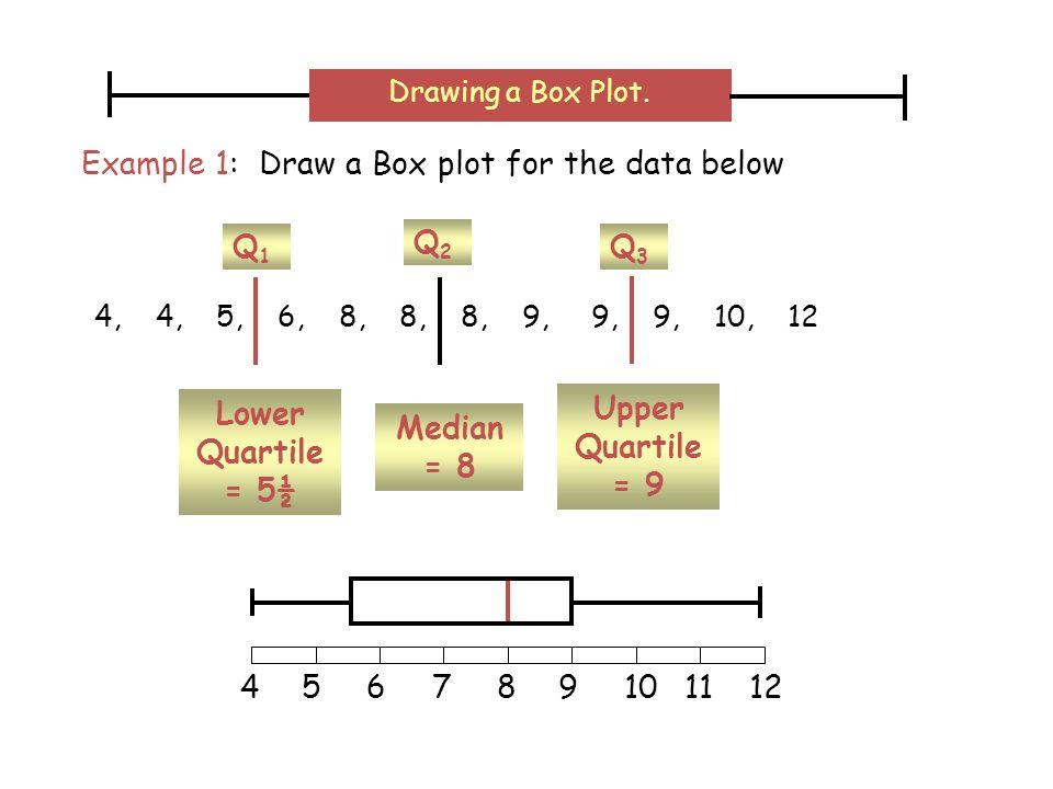 Lower Quartile = 5½ Q1Q1 Upper Quartile = 9 Q3Q3 Median = 8 Q2Q2 456789101112 4, 4, 5, 6, 8, 8, 8, 9, 9, 9, 10, 12 Example 1: Draw a Box plot for the data below Drawing a Box Plot.